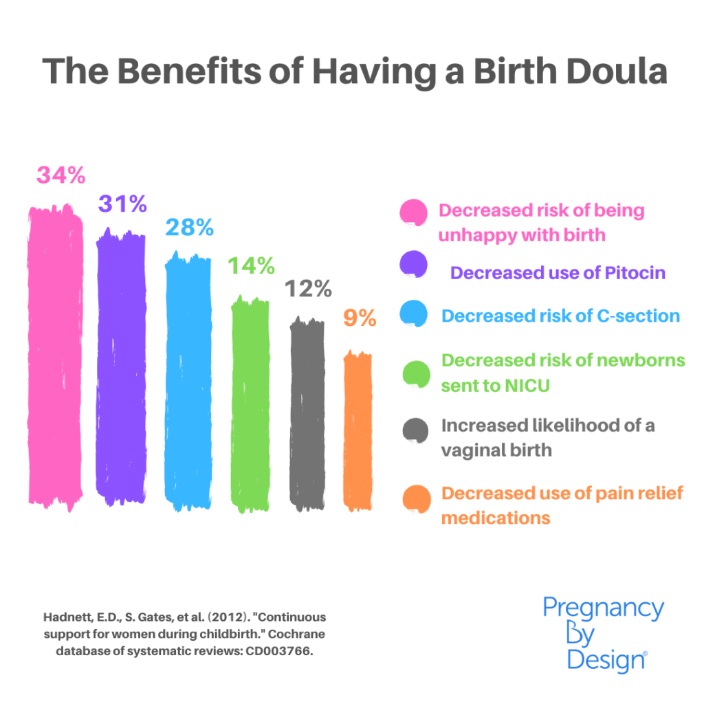 the-benefits-of-having-a-birth-doula-chart